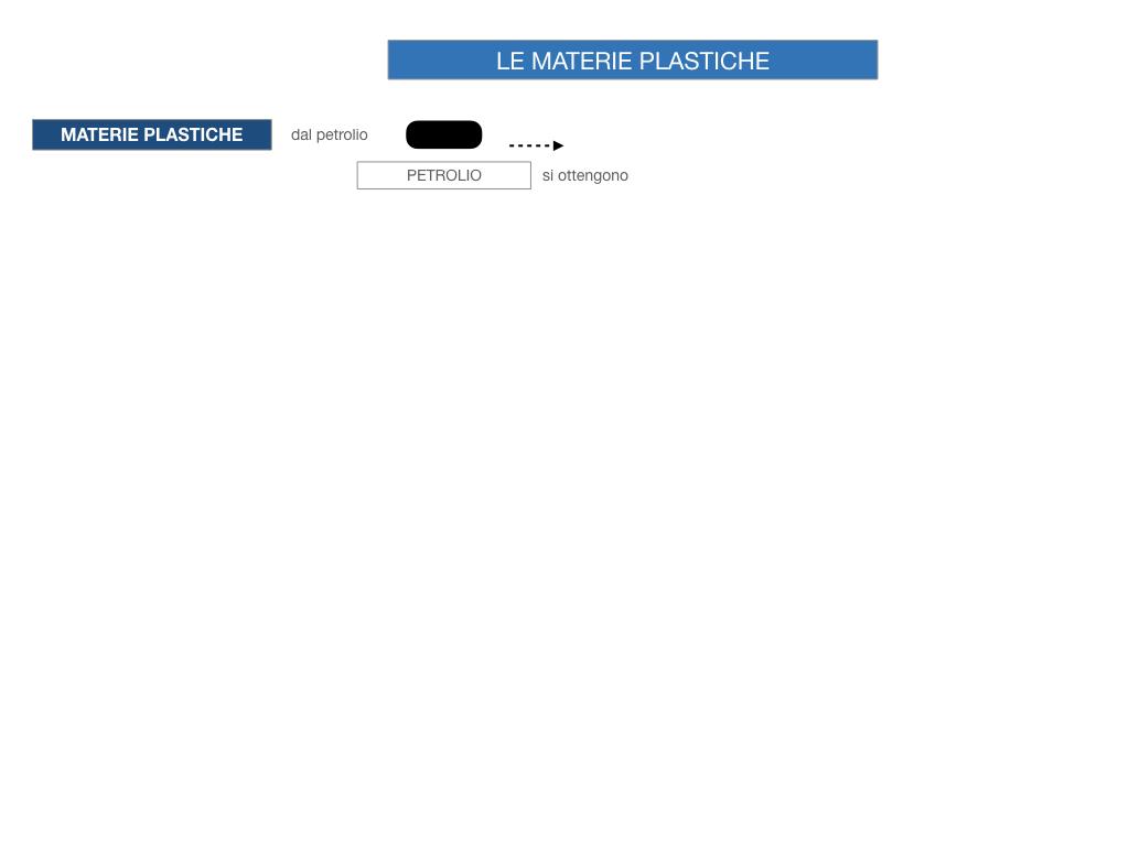 7- LE MATERIE PLASTICHE_SIMULAZIONE.043