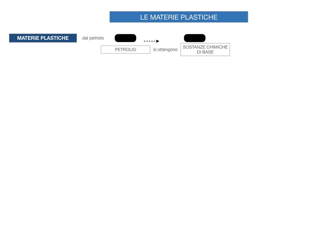 7- LE MATERIE PLASTICHE_SIMULAZIONE.044