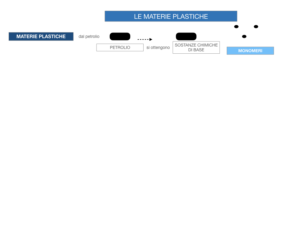 7- LE MATERIE PLASTICHE_SIMULAZIONE.045