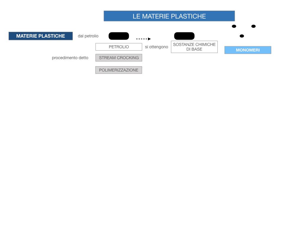 7- LE MATERIE PLASTICHE_SIMULAZIONE.047