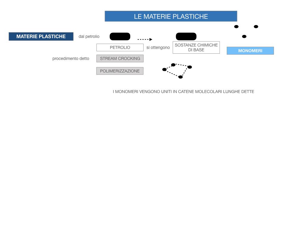 7- LE MATERIE PLASTICHE_SIMULAZIONE.048