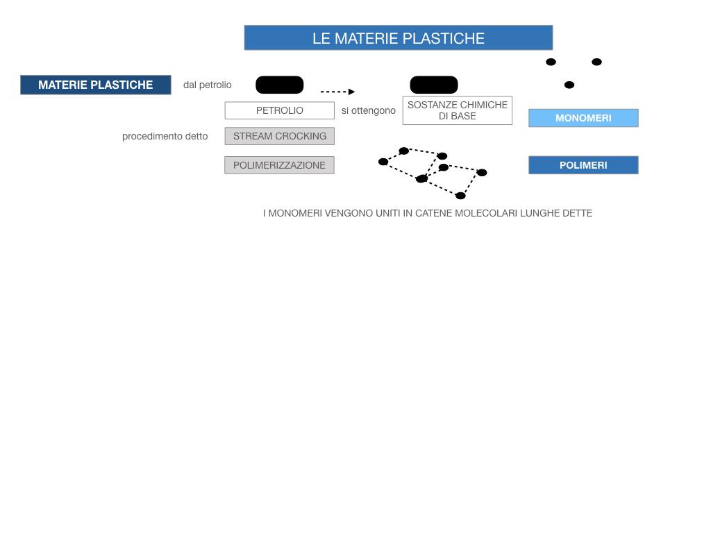 7- LE MATERIE PLASTICHE_SIMULAZIONE.049
