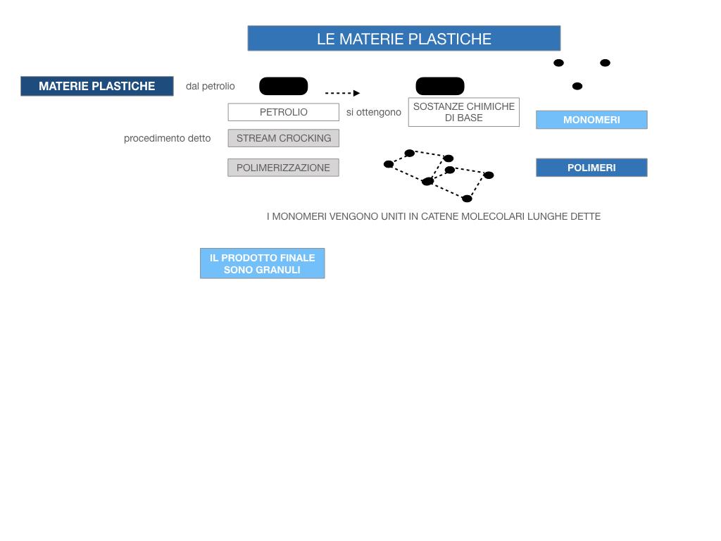 7- LE MATERIE PLASTICHE_SIMULAZIONE.050