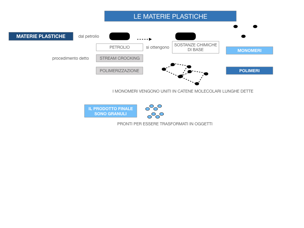 7- LE MATERIE PLASTICHE_SIMULAZIONE.051