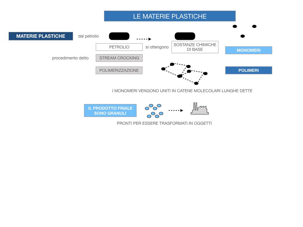 7- LE MATERIE PLASTICHE_SIMULAZIONE.052