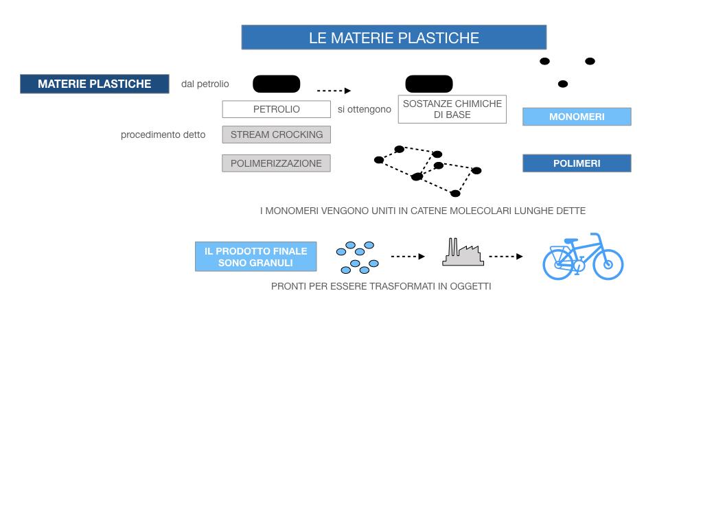 7- LE MATERIE PLASTICHE_SIMULAZIONE.053