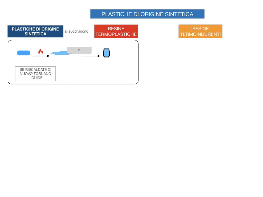 7- LE MATERIE PLASTICHE_SIMULAZIONE.058