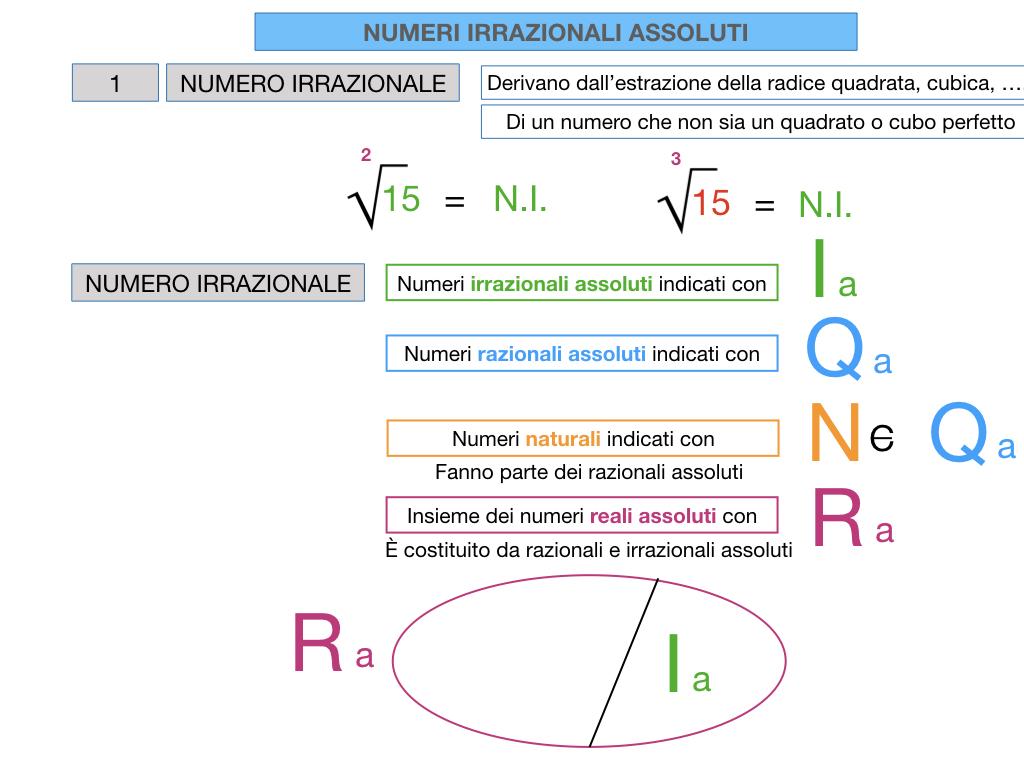 NUMERI IRRAZIONALI ASSOLUTI_SIMULAZIONE.039
