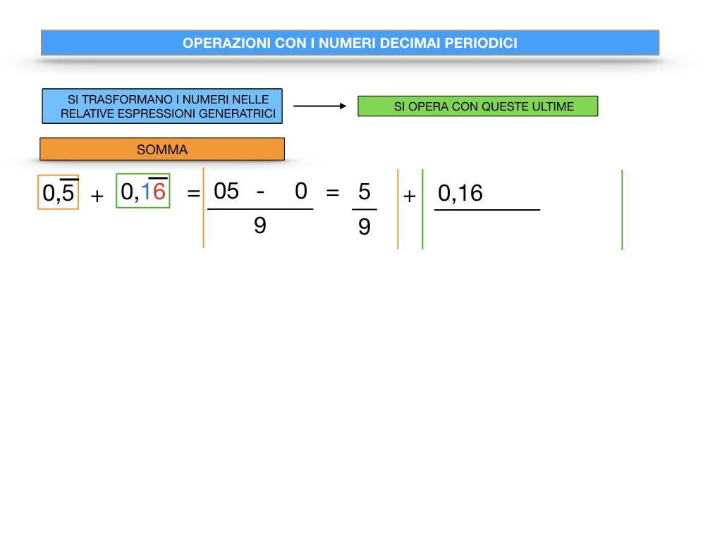 OPERAZIONI CON NUMERI DECIMALI PERIODICI_SIMULAZIONE.012