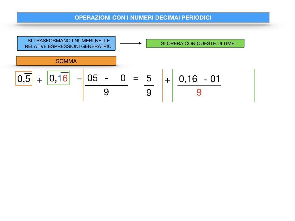 OPERAZIONI CON NUMERI DECIMALI PERIODICI_SIMULAZIONE.014