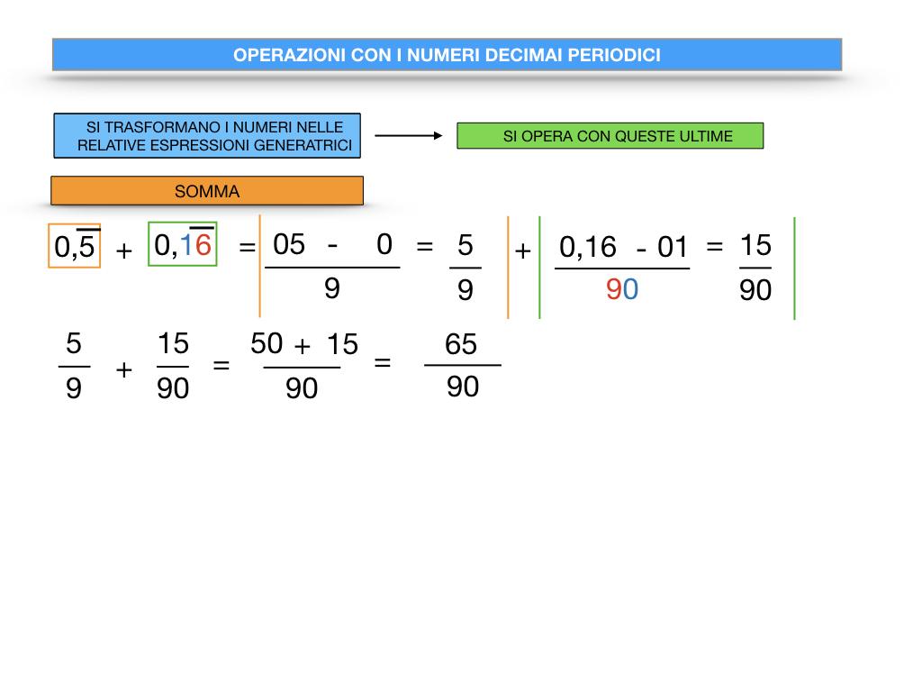 OPERAZIONI CON NUMERI DECIMALI PERIODICI_SIMULAZIONE.024