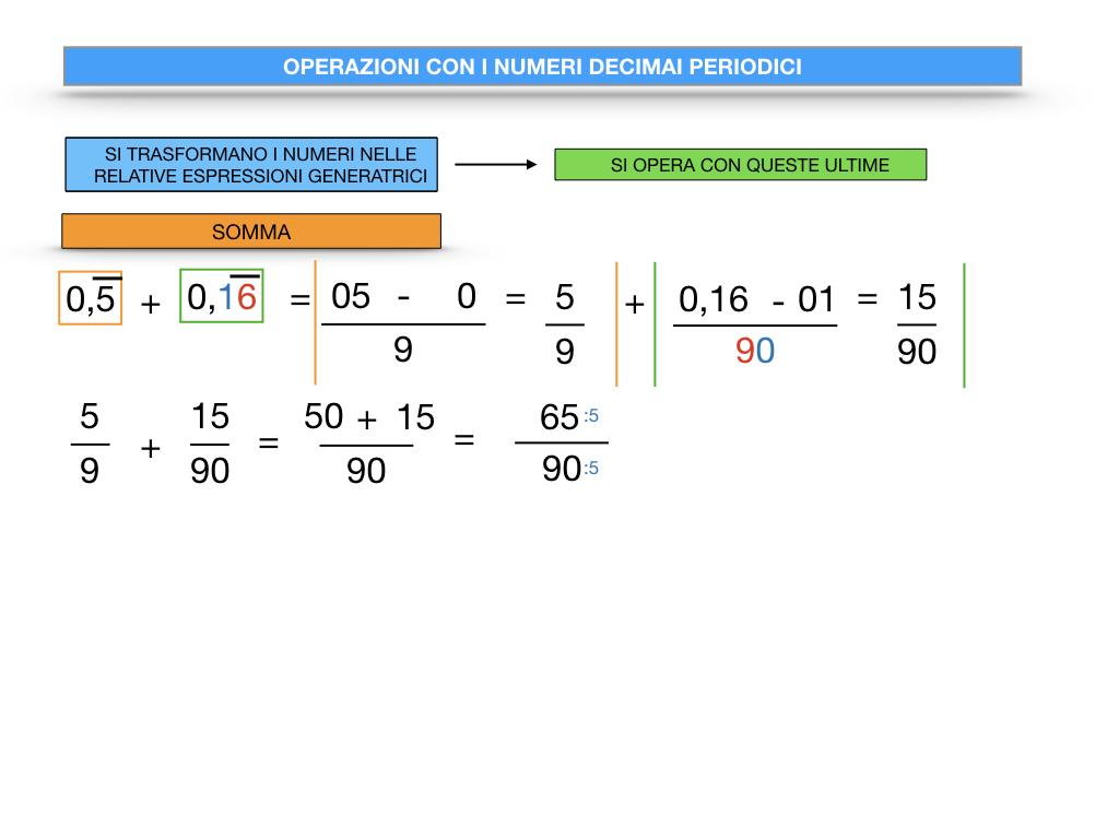 OPERAZIONI CON NUMERI DECIMALI PERIODICI_SIMULAZIONE.025