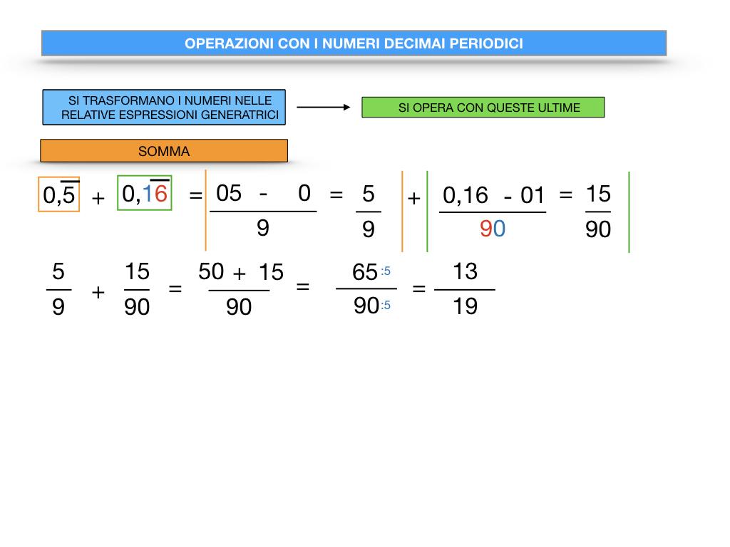OPERAZIONI CON NUMERI DECIMALI PERIODICI_SIMULAZIONE.028