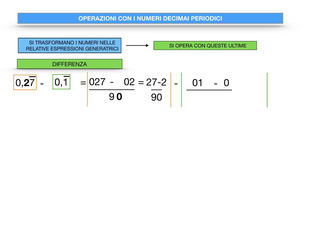 OPERAZIONI CON NUMERI DECIMALI PERIODICI_SIMULAZIONE.042