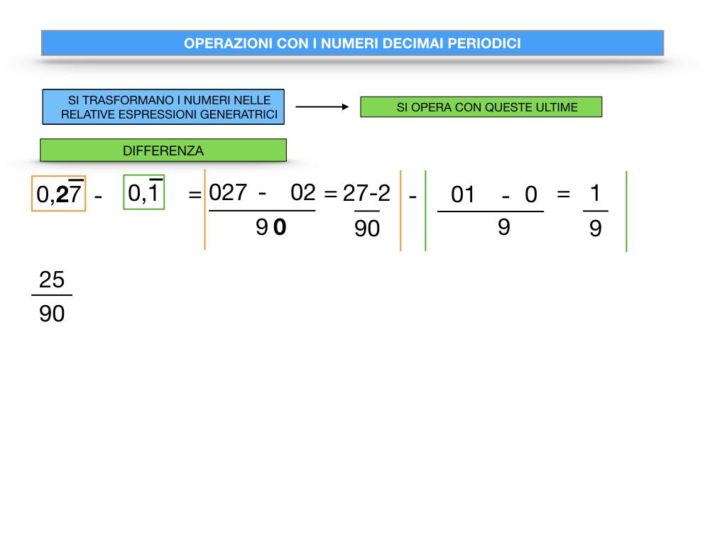 OPERAZIONI CON NUMERI DECIMALI PERIODICI_SIMULAZIONE.045