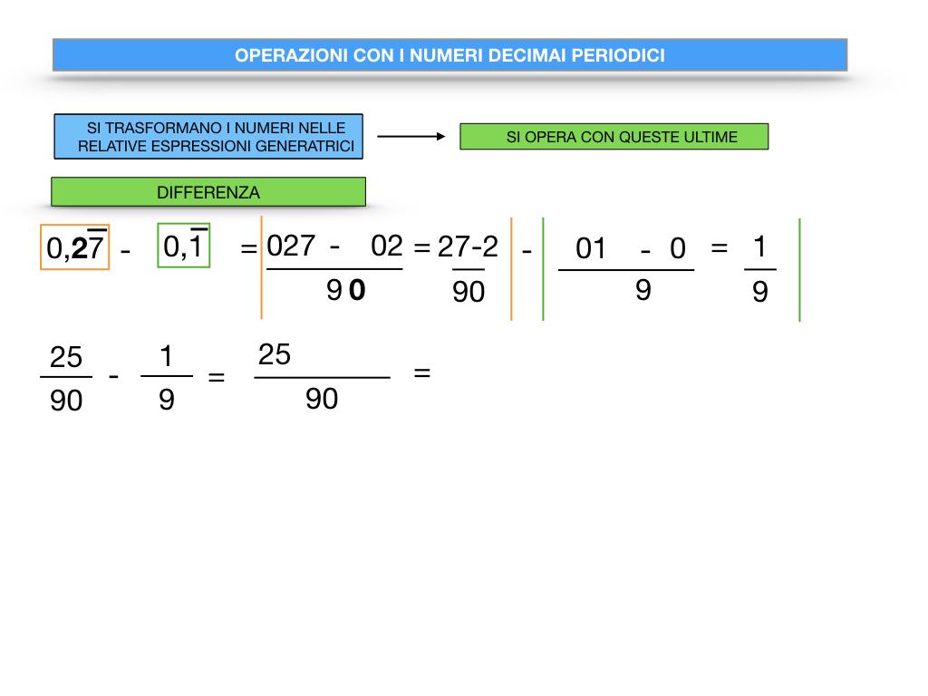 OPERAZIONI CON NUMERI DECIMALI PERIODICI_SIMULAZIONE.048