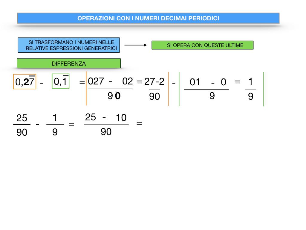 OPERAZIONI CON NUMERI DECIMALI PERIODICI_SIMULAZIONE.049