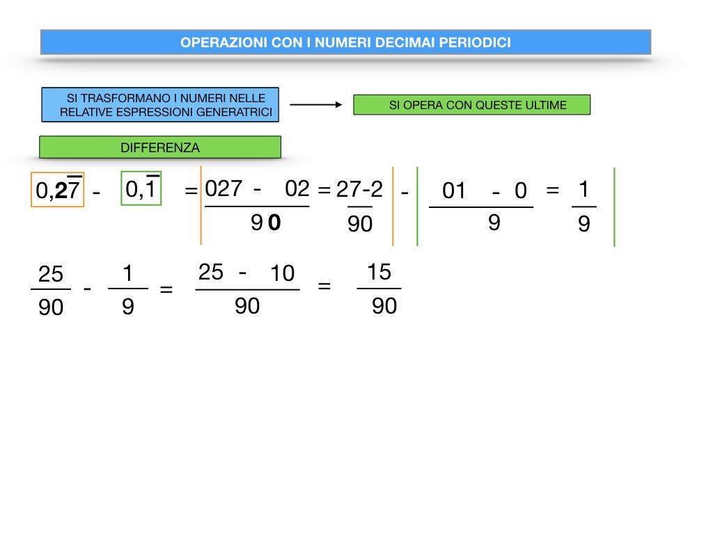 OPERAZIONI CON NUMERI DECIMALI PERIODICI_SIMULAZIONE.050