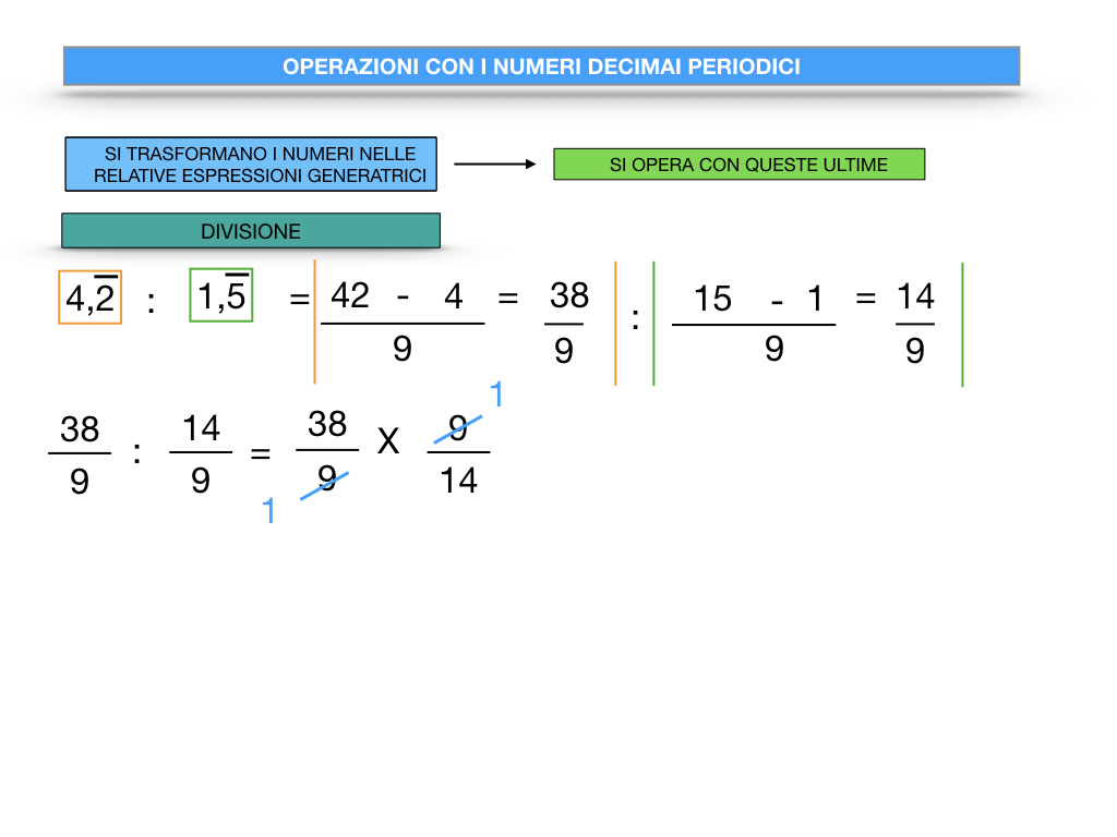OPERAZIONI CON NUMERI DECIMALI PERIODICI_SIMULAZIONE.090