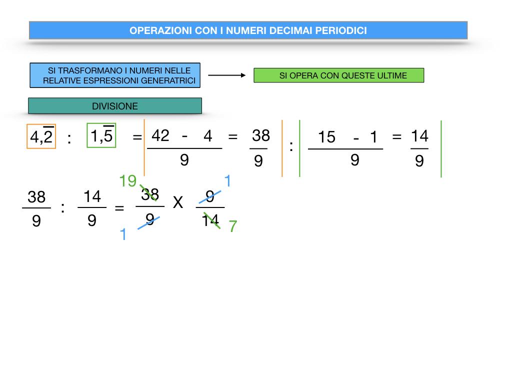 OPERAZIONI CON NUMERI DECIMALI PERIODICI_SIMULAZIONE.091