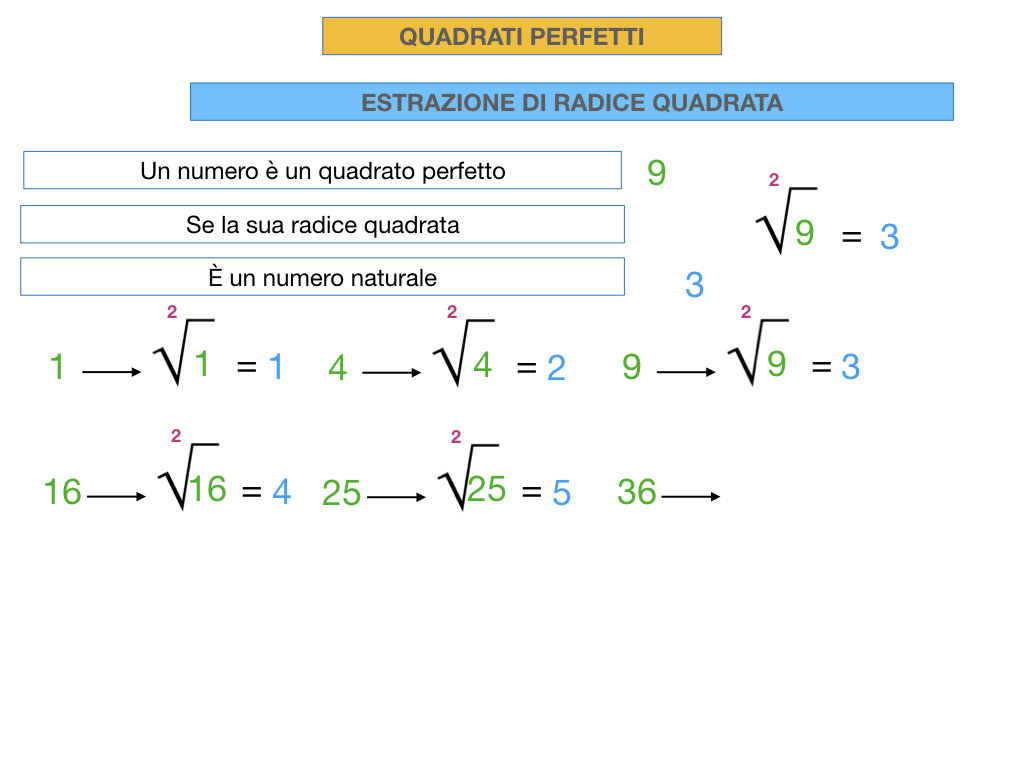 RADICE QUADRATA DI QUADRATI PERFETTIi_SIMULAZIONE.021