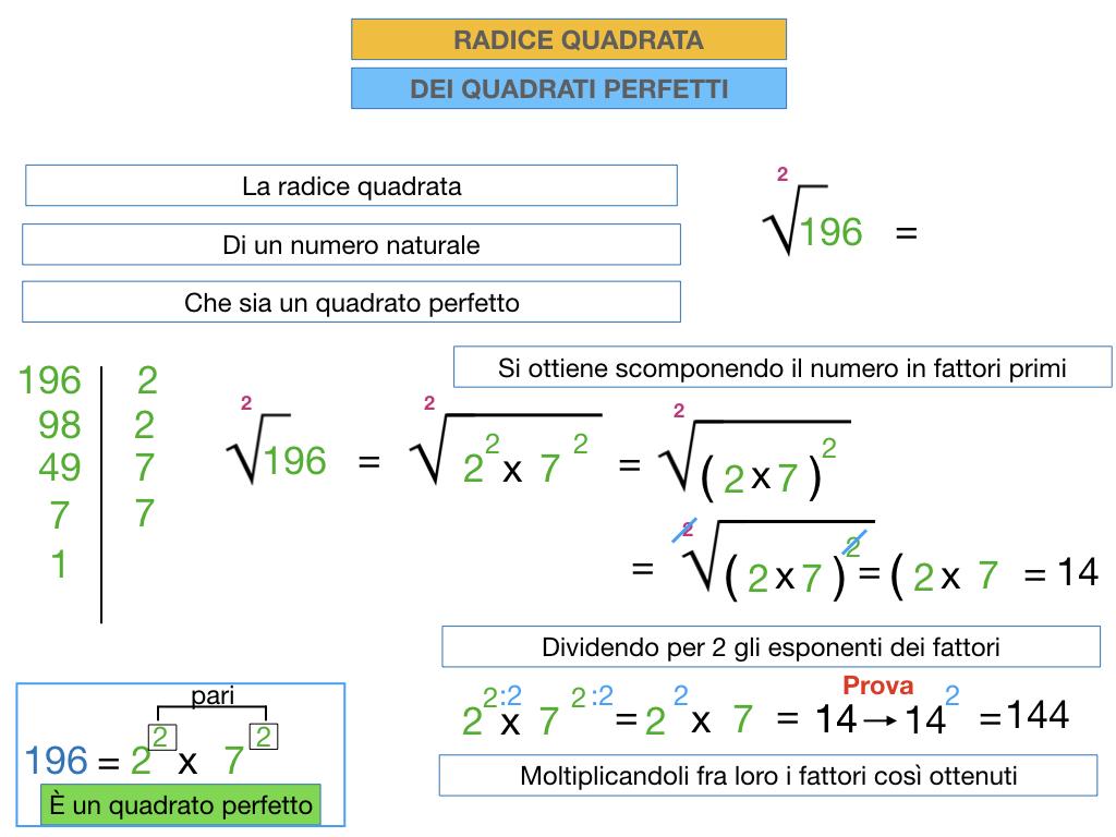 RADICE QUADRATA DI QUADRATI PERFETTIi_SIMULAZIONE.060