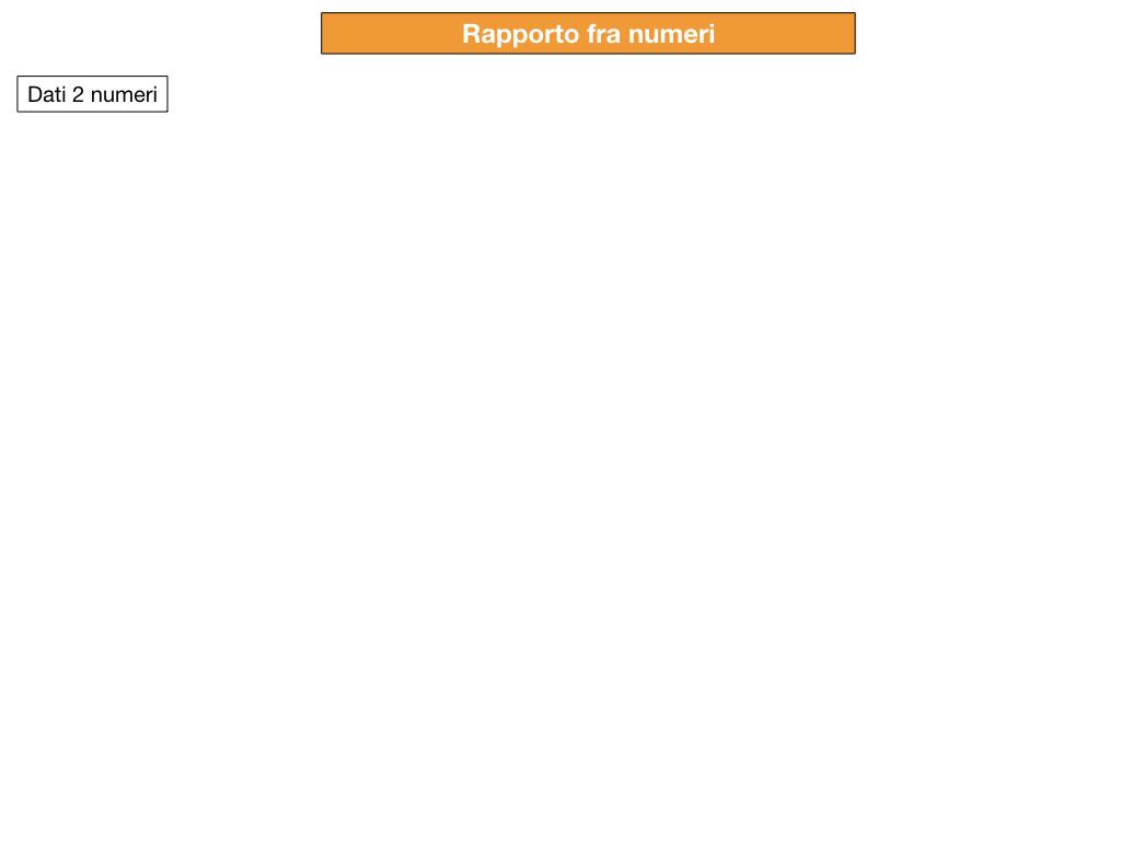RAPPORTI FRA NUMERI_SIMULAZIONE.002