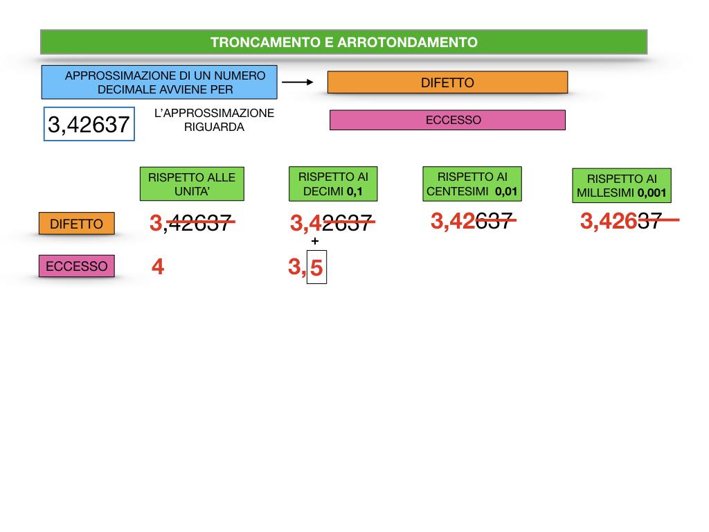 TRONCAMENTO E ARROTONDAMENTO_SIMULAZIONE.022