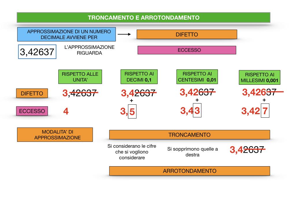 TRONCAMENTO E ARROTONDAMENTO_SIMULAZIONE.032