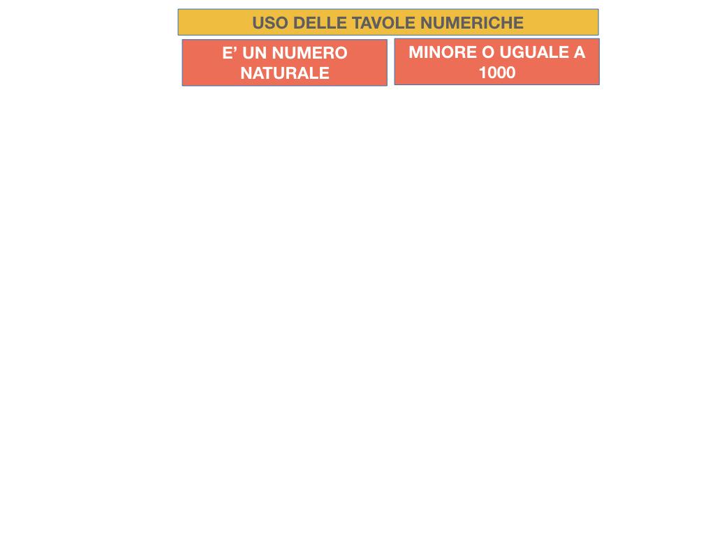 USO DELLE TAVOLE NUMERICHE_RADICE_SIMULAZIONE.003