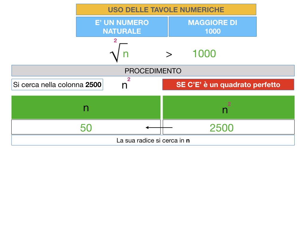 USO DELLE TAVOLE NUMERICHE_RADICE_SIMULAZIONE.020