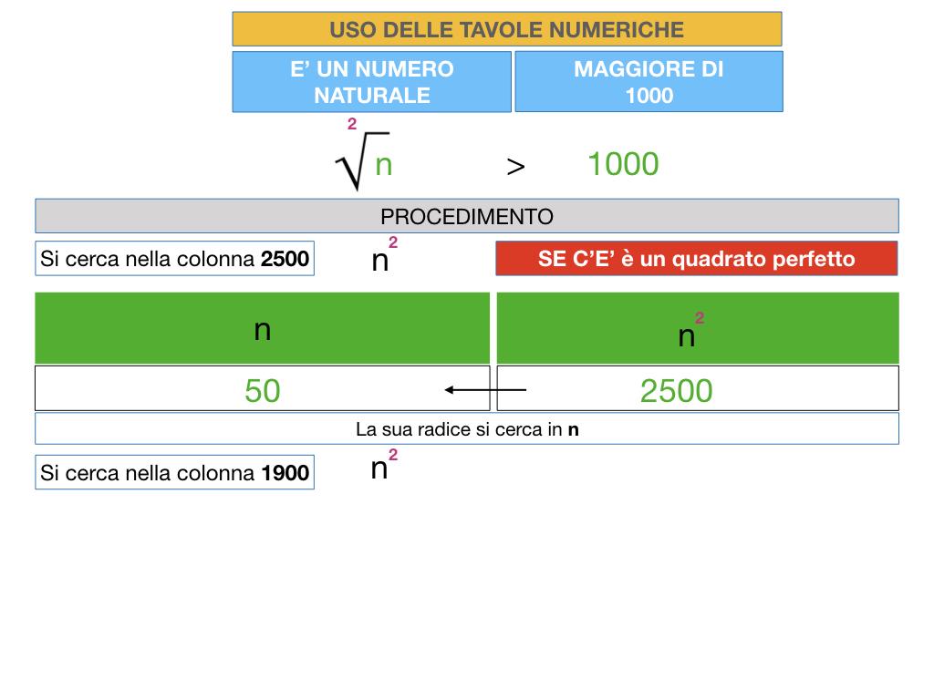 USO DELLE TAVOLE NUMERICHE_RADICE_SIMULAZIONE.021