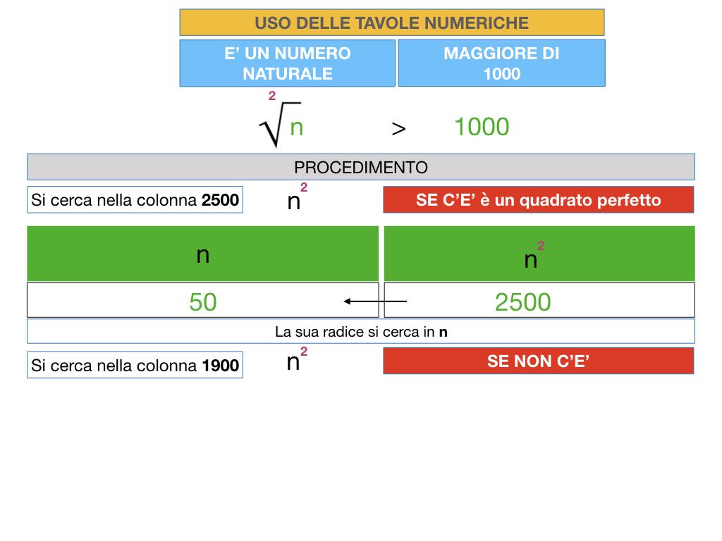 USO DELLE TAVOLE NUMERICHE_RADICE_SIMULAZIONE.022