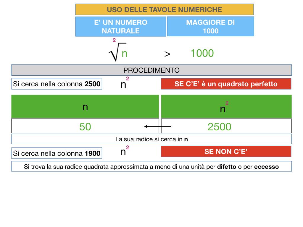 USO DELLE TAVOLE NUMERICHE_RADICE_SIMULAZIONE.023