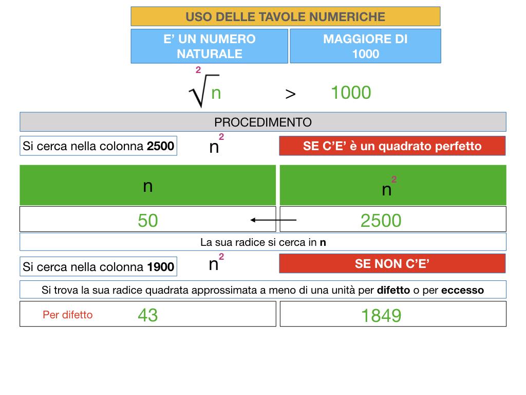 USO DELLE TAVOLE NUMERICHE_RADICE_SIMULAZIONE.025