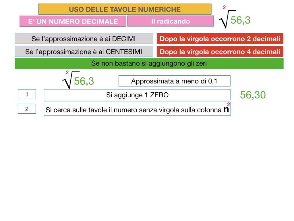 USO DELLE TAVOLE NUMERICHE_RADICE_SIMULAZIONE.042