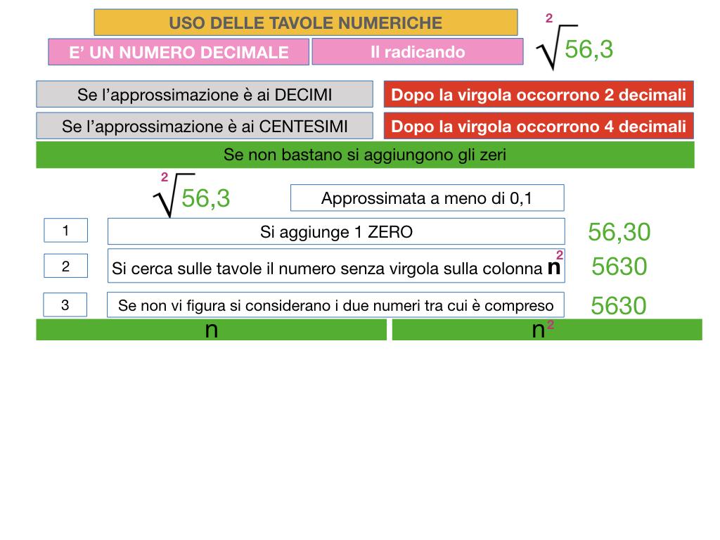 USO DELLE TAVOLE NUMERICHE_RADICE_SIMULAZIONE.045