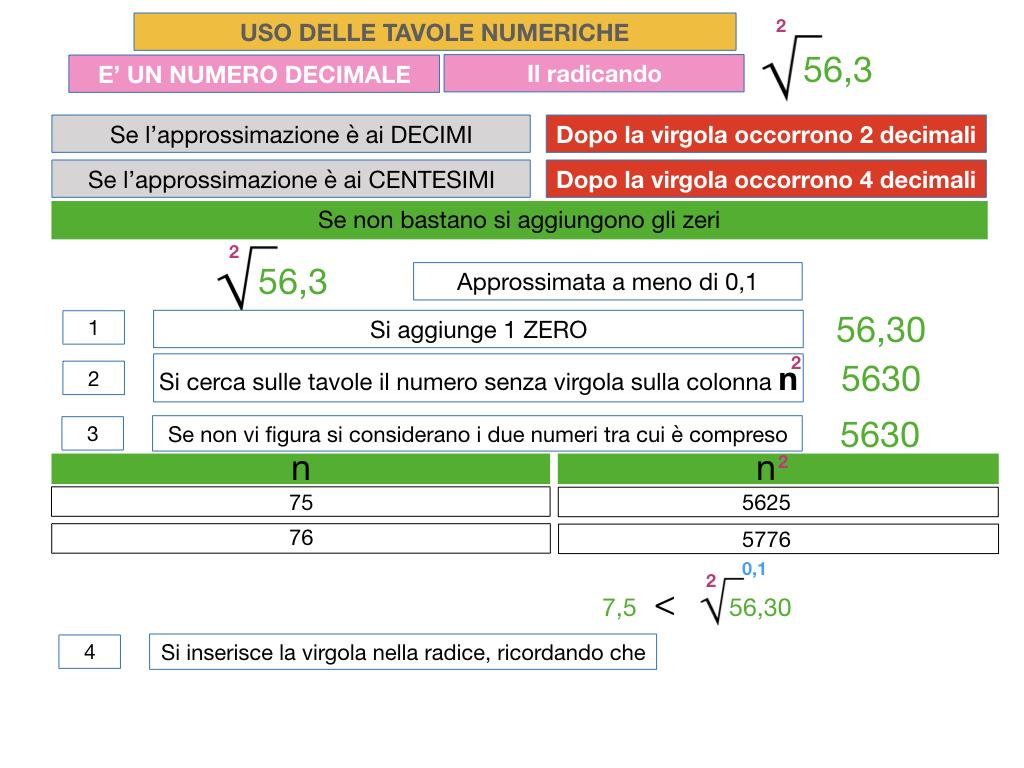 USO DELLE TAVOLE NUMERICHE_RADICE_SIMULAZIONE.050