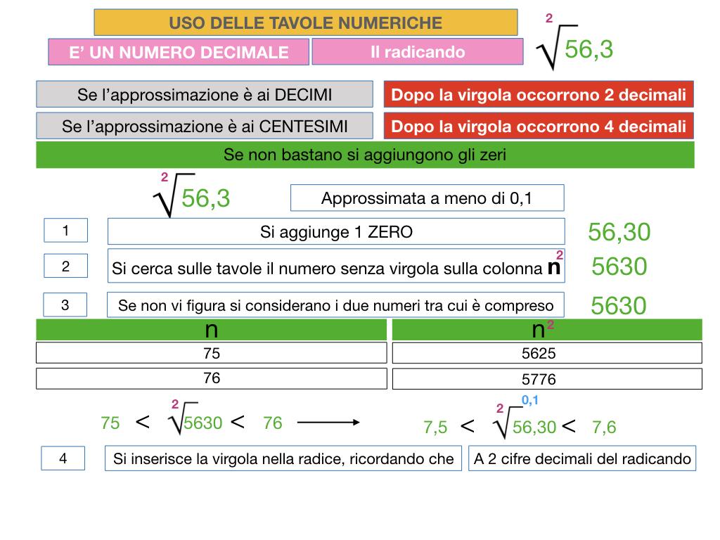 USO DELLE TAVOLE NUMERICHE_RADICE_SIMULAZIONE.051