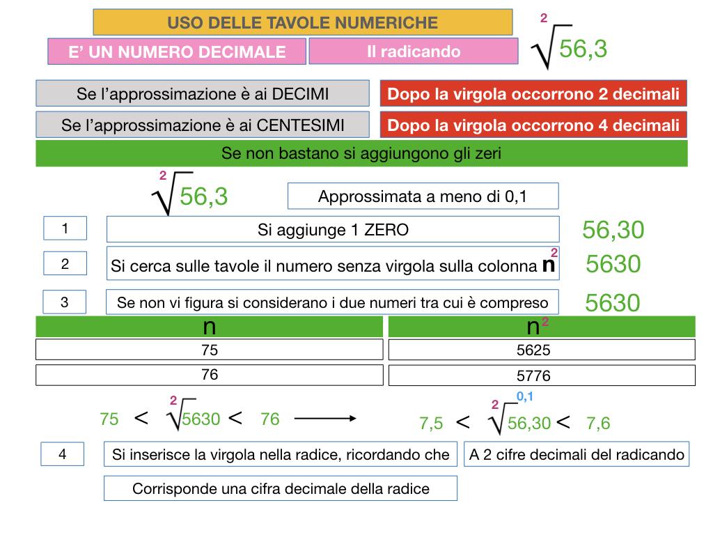 USO DELLE TAVOLE NUMERICHE_RADICE_SIMULAZIONE.052