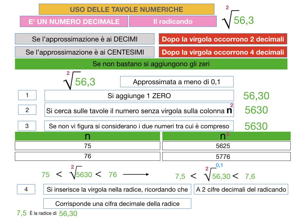 USO DELLE TAVOLE NUMERICHE_RADICE_SIMULAZIONE.054