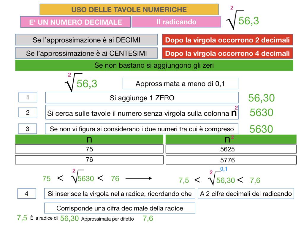 USO DELLE TAVOLE NUMERICHE_RADICE_SIMULAZIONE.056