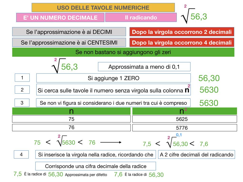 USO DELLE TAVOLE NUMERICHE_RADICE_SIMULAZIONE.057