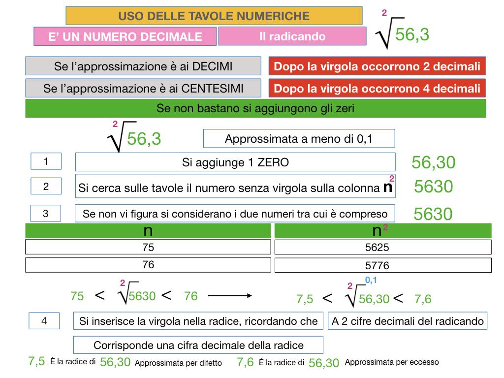 USO DELLE TAVOLE NUMERICHE_RADICE_SIMULAZIONE.058