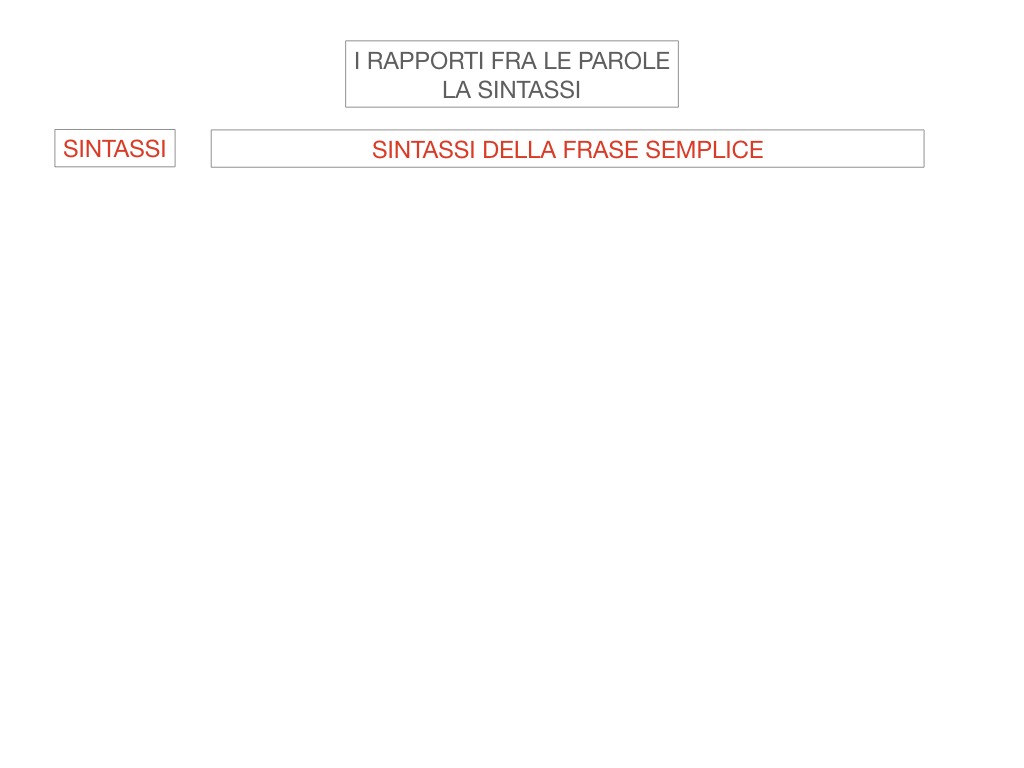 1. LA SINTASSI_FRASI SEMPLICI E FASI COMPLESSE_SIMULAZIONE.003