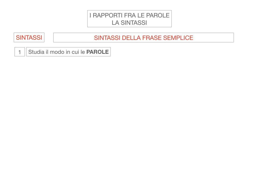 1. LA SINTASSI_FRASI SEMPLICI E FASI COMPLESSE_SIMULAZIONE.004