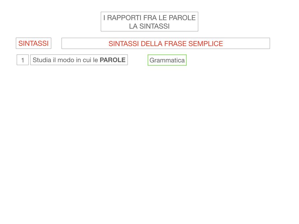 1. LA SINTASSI_FRASI SEMPLICI E FASI COMPLESSE_SIMULAZIONE.005