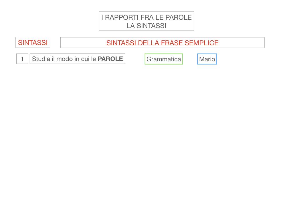 1. LA SINTASSI_FRASI SEMPLICI E FASI COMPLESSE_SIMULAZIONE.006