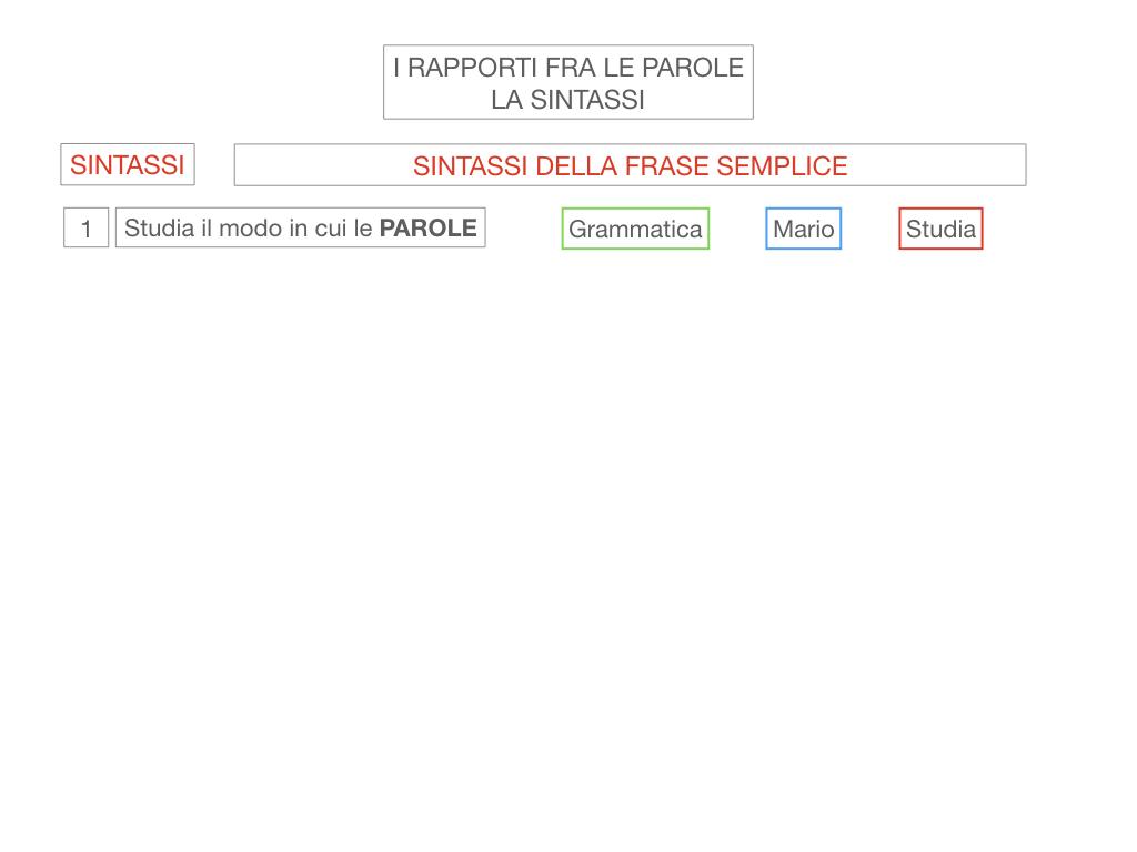 1. LA SINTASSI_FRASI SEMPLICI E FASI COMPLESSE_SIMULAZIONE.007