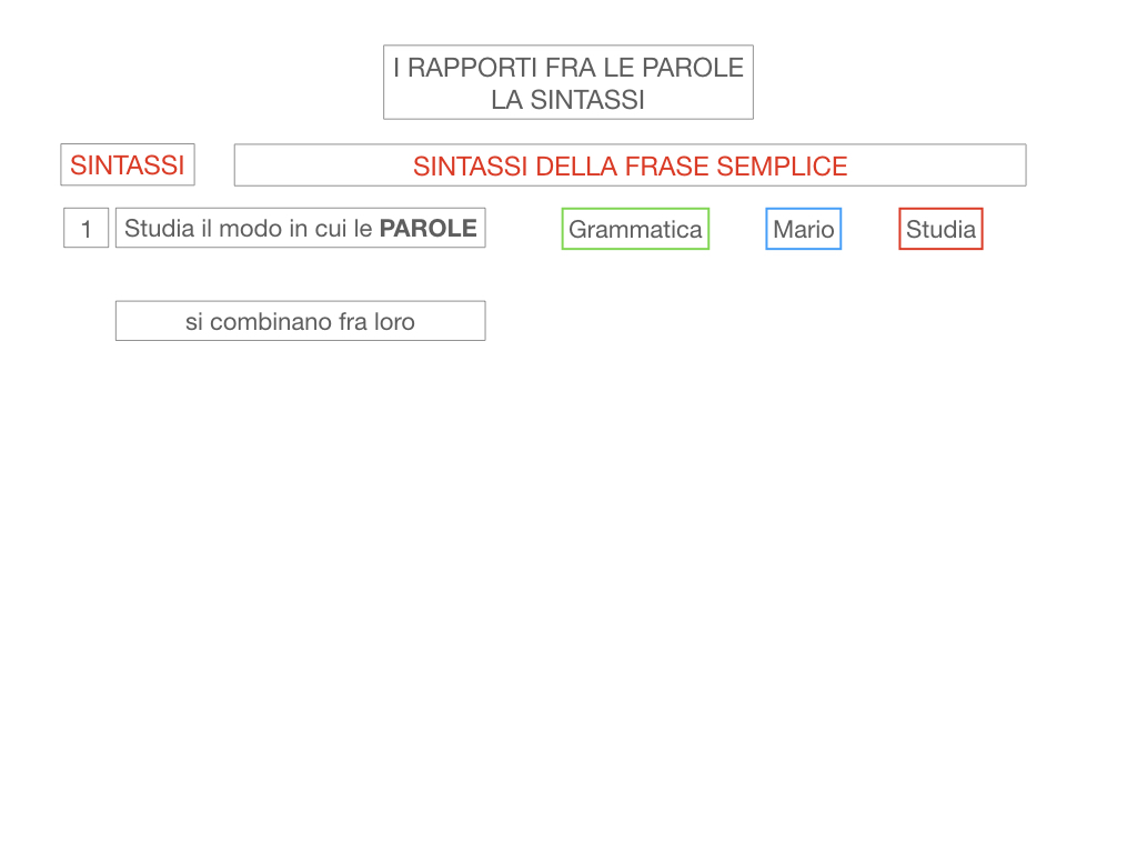 1. LA SINTASSI_FRASI SEMPLICI E FASI COMPLESSE_SIMULAZIONE.008